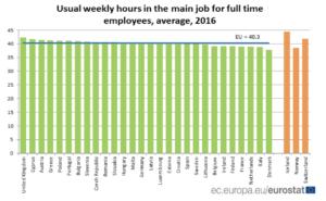 Jornada laborales en Europa Eurostat