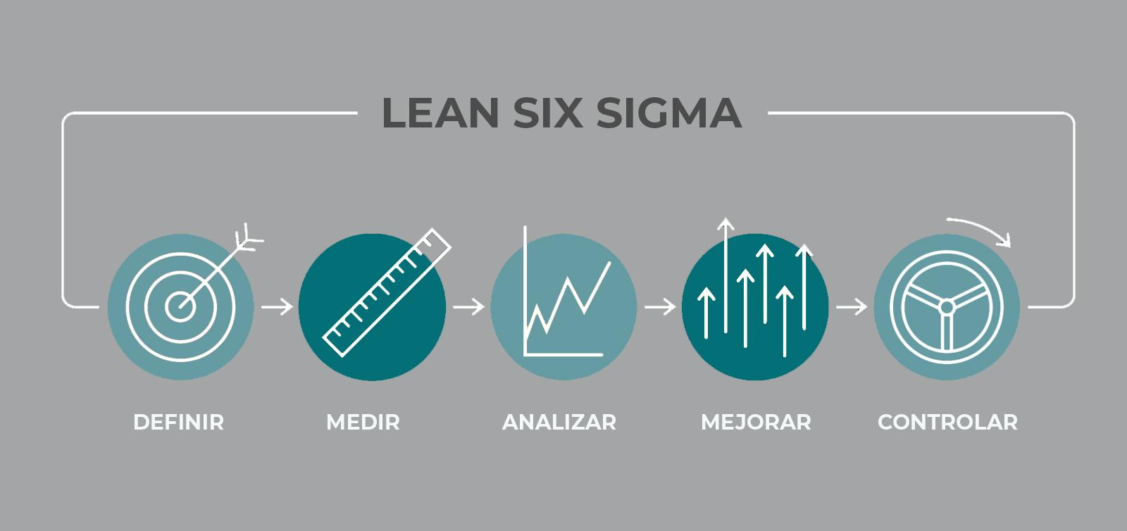 herramientas del lean six sigma